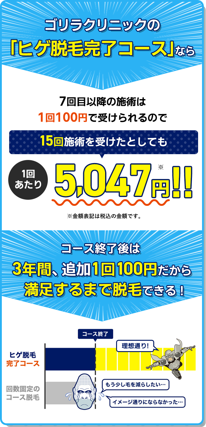 15回施術を受けたとしても1回あたり4,647円!! コース終了後は3年間、追加1回100円だから満足するまで脱毛できる!
